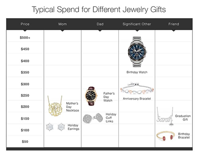 Typical Spend for Different Jewelry Gifts